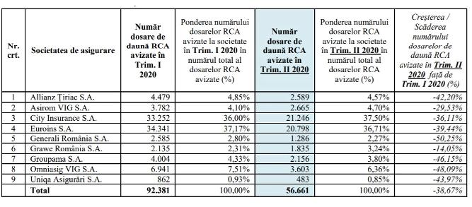 Situația comparativă a numărului dosarelor de daună avizate în trimestrul II al anului 2020