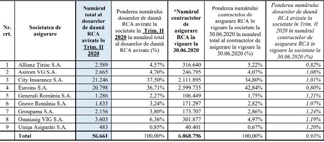 situația numărului dosarelor de daună RCA avizate în trimestrul II al anului 2020 raportat la numărul contractelor RCA în vigoare la data de 30.06.2020